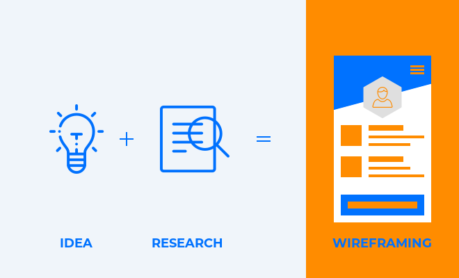 Research Wireframing